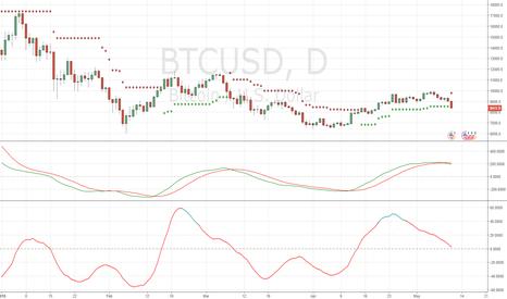 BTCUSD: short bitcoin