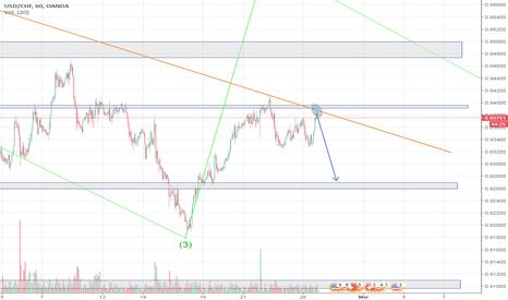 USDCHF: marcando fibonacci parece pullback