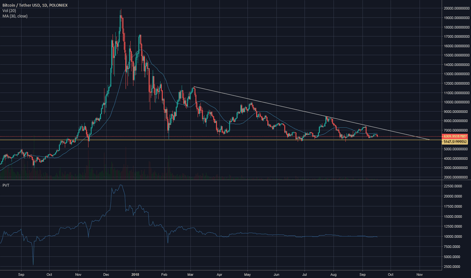 BTCUSDT: BTC and the falling wedge