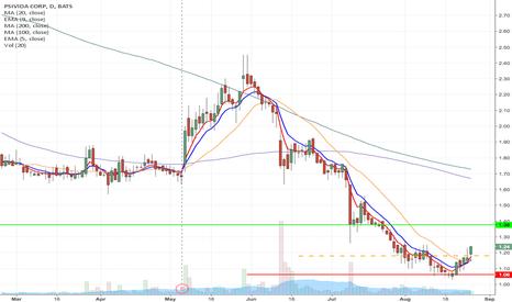 PSDV: PSDV - Fallen angel pattern long from $1.18 to $1.38 & Higher