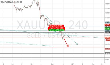 XAUUSD: sell sick gold