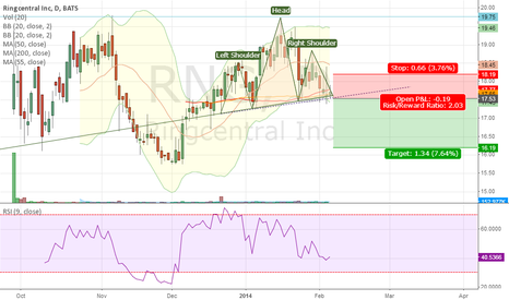 RNG: Head and Shoulder with strong bears seen