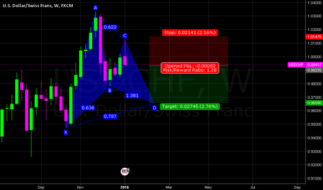 USDCHF: USDCHF W (GARTLEY PATTERN) SHORT