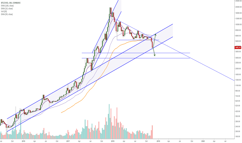 BTCUSD: Bitcoin testing 3+ years support! What should happen now?