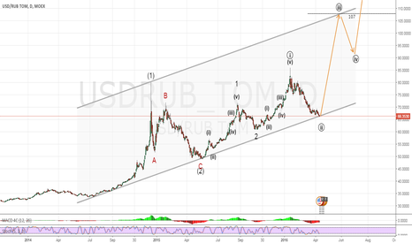 USDRUB_TOM: Long USDRUB. Target is 107 rubles per dollar.