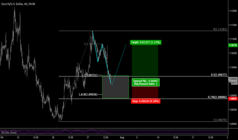 EURUSD: EURUSD long (add on)