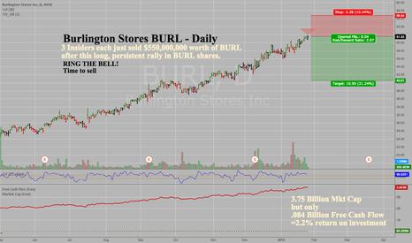 BURL: Burlington Stores-BURL-Daily -Insider Selling & High Valuation
