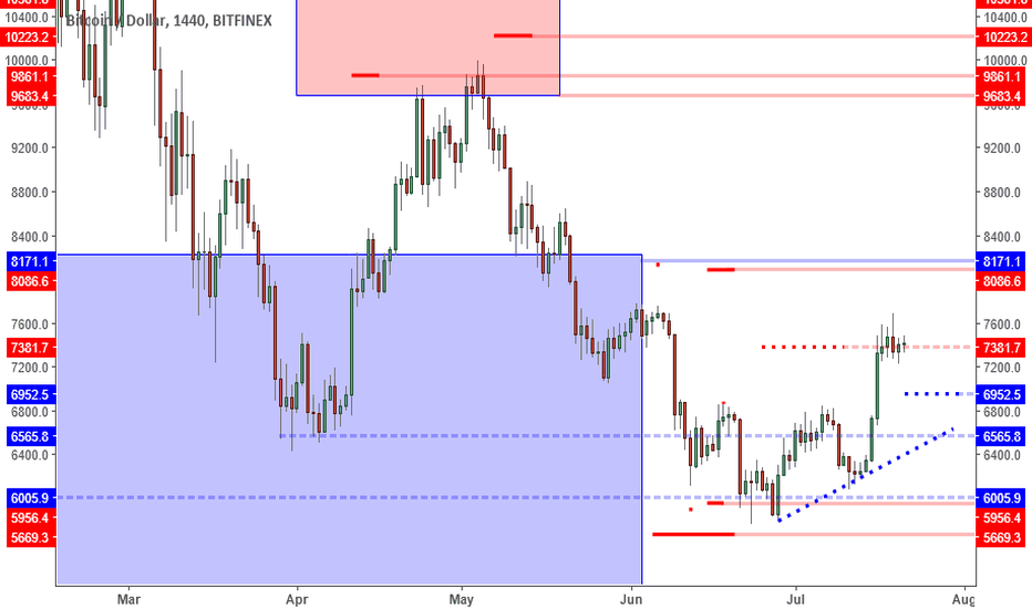 BTCUSD: BTCUSD: Bearish Pin Bar Points To Retrace Back To 7K.