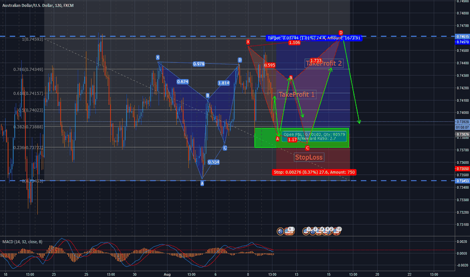 AUDUSD: Butterfly is great. !   Long AUDUSD