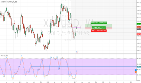 XAUUSD: Let grab  little pips from Gold