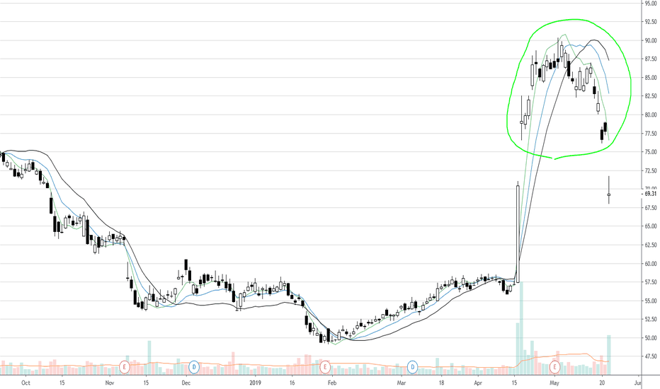 115c32be4fb QCOM Stock Price and Chart — NASDAQ QCOM — TradingView