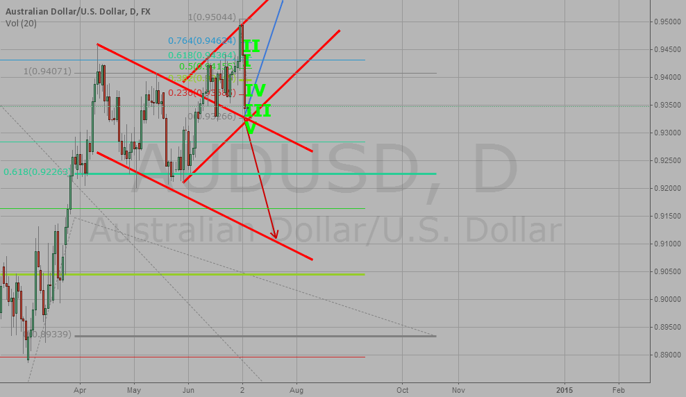 My analysis - AUD/USD