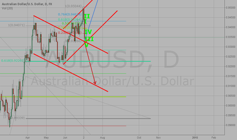 AUDUSD: My analysis - AUD/USD