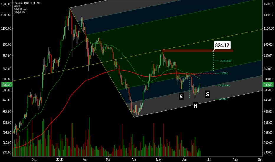 ETHUSD: iH&S forming