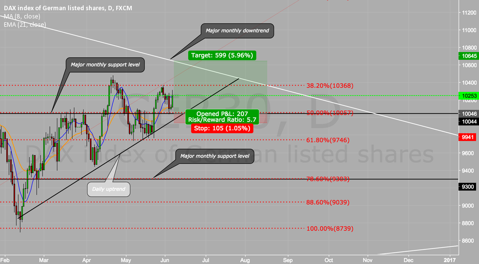 GER30 LONG POSTION 250 +PIPS POTENTIAL