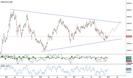 BOSCHLTD: Bosch LTD: 20050 trading in long symmetrical triangle RES:2400