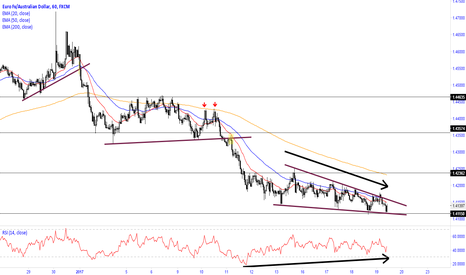 EURAUD: Watch for a break out from the wedge pattern
