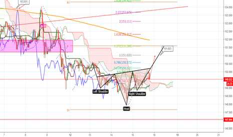 GBPJPY: H&S GBPJPY Targeting 151.00 /151.60