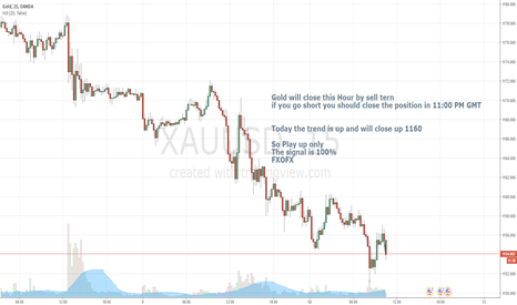XAUUSD: Short position in Xauusd