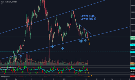 BTCUSD: Scary place for btc