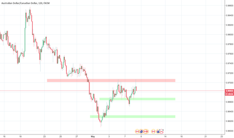 AUDCAD: AUDCAD, 2h, sell - pinbar on resistance + double top