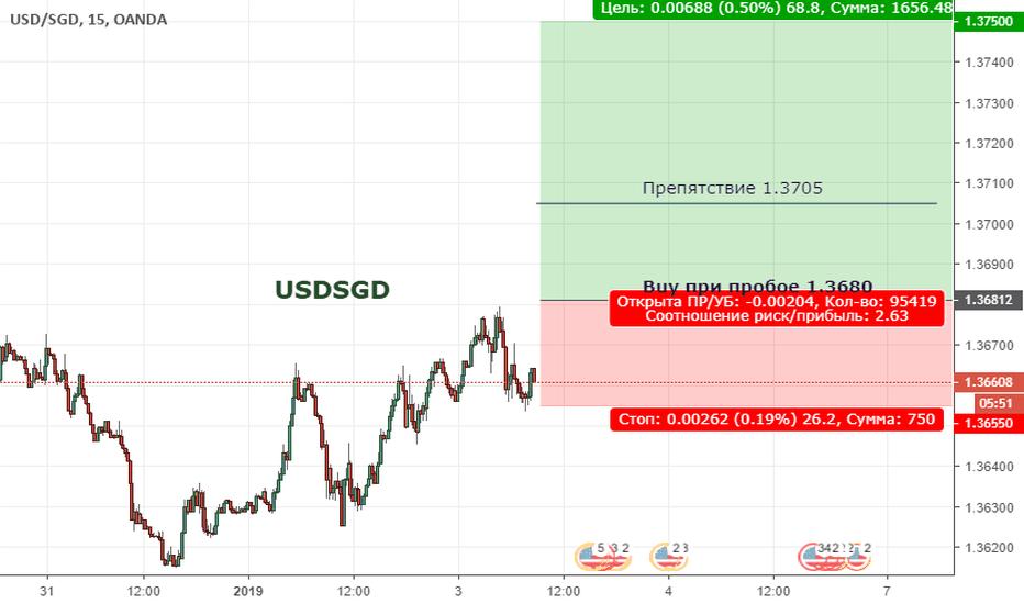 USDSGD:  USDSGD. Цена вышла из нисходящего тренда