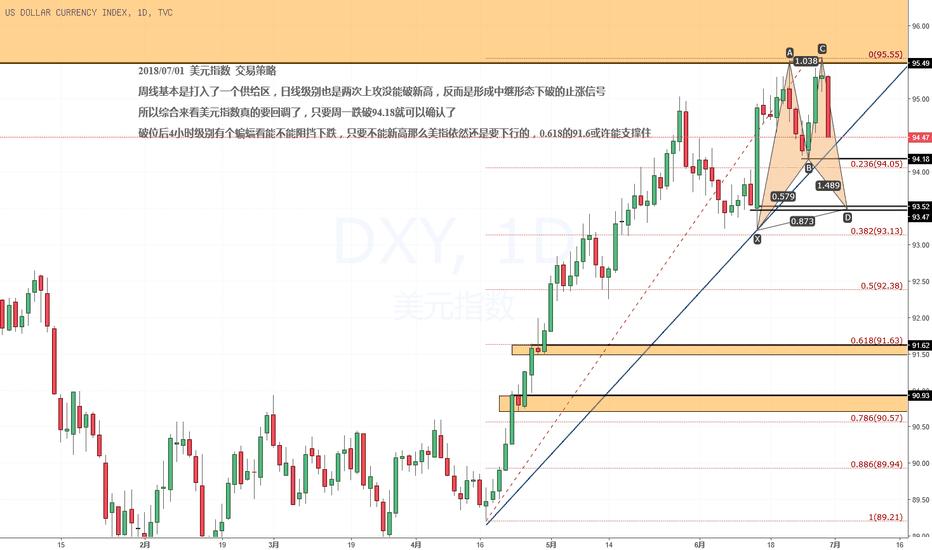 DXY: 交易计划