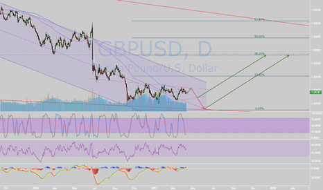 GBPUSD: GBP,The Return of the King