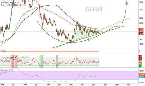 SILVER: SILVER - Don't Miss An Opportunity Of A Life Time