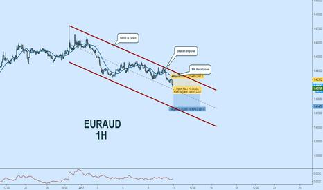 EURAUD: EURAUD Short:  Descending Channel