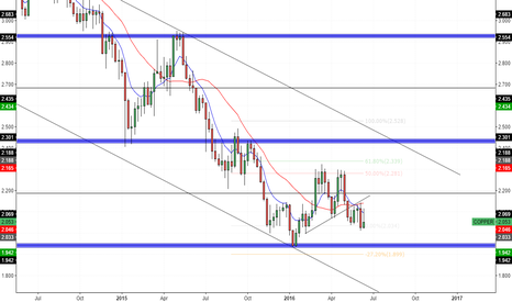 COPPER: Copper - Weekly Outlook