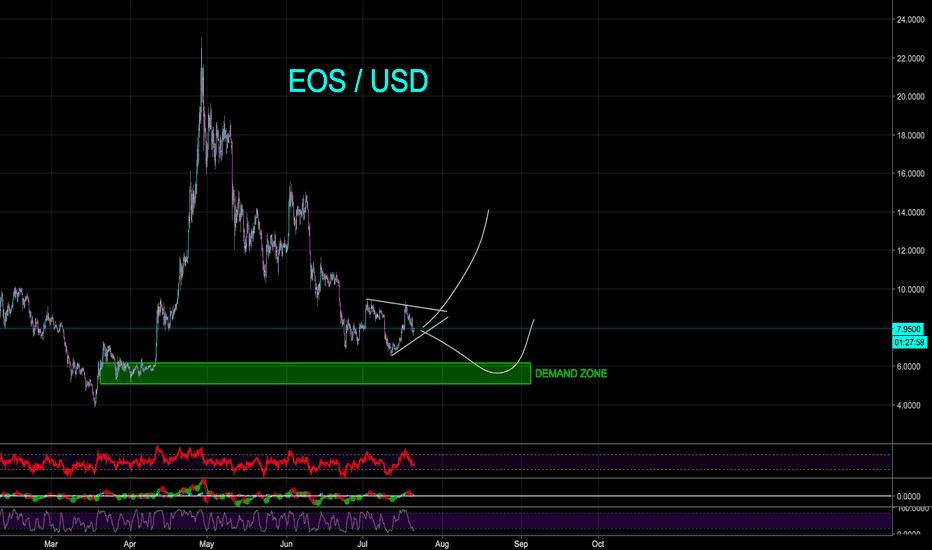 EOSUSD: EOS - WAIT FOR SOLID BREAKOUT - BULLISH? - CryptoManiac101