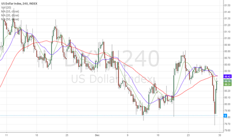 DXY: DXY 30/12/2013