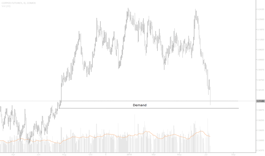 HG1!: Copper Takes A Nice long Tumble Into Demand