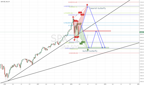 SPX: Two scenario for sp500 : 3100 or 2350