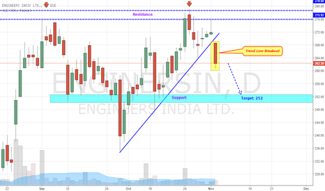 ENGINERSIN: Engineers India - Breaks Trendline
