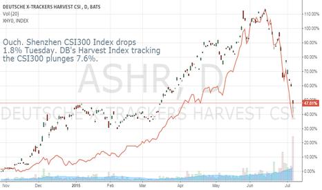 ASHR: China ETFs Feeling Disproportionate Liquidity Pain