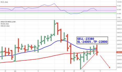 BOSCHLTD: SELL SETAP - TRADING BELOW 50 SMA , RSI crossed below 50 ,