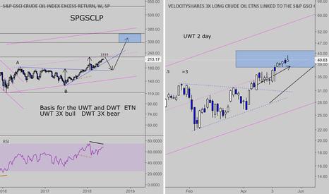 SPGSCLP: F/U on crude oil/ UWT