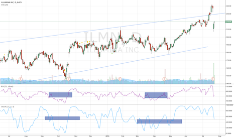 ILMN: ILMN - Expecting a diamond there, waiting for the top to confirm