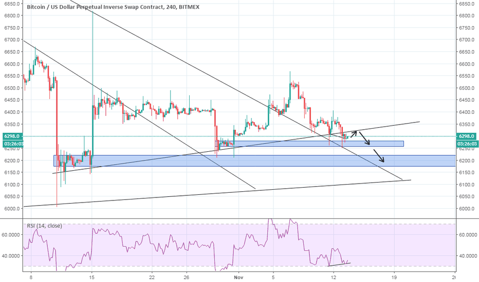 XBTUSD: retesting previous support for resistance then down