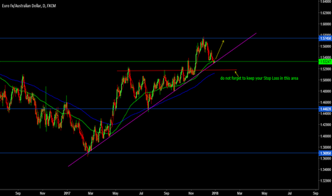 EURAUD: look for buy pportunity