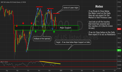 SPX500: Breaking Down the SPX500 Daily Using Price Action