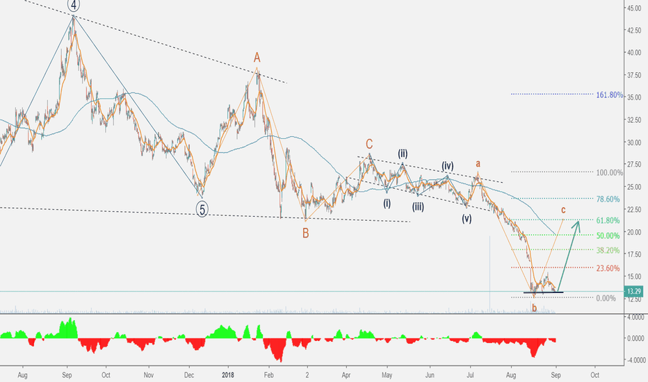 NUGT: Surf the correction wave on NUGT!