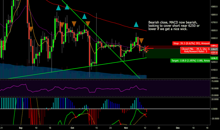 XBTUSD: Bitcoin Bearish Daily Close - Looking for 6250 Or Lower