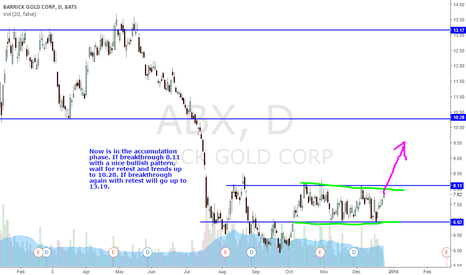 ABX: ABX ACCUMU PHASE WITH ~50% PROFIT POTENTIAL