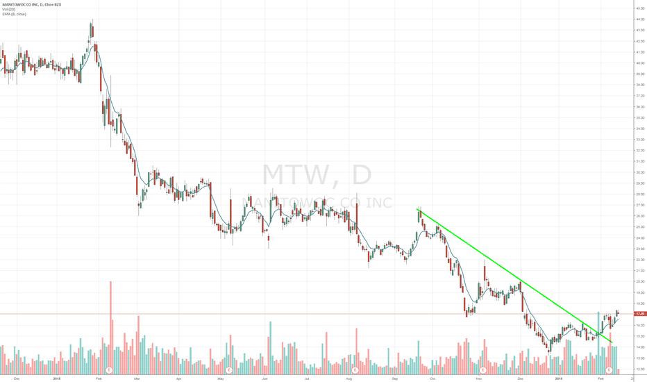 MTW Stock Price and Chart — NYSE:MTW — TradingView