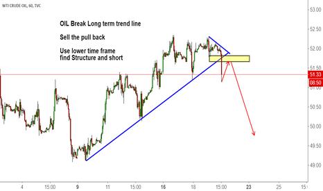 USOIL: OIL Break Long term trend line