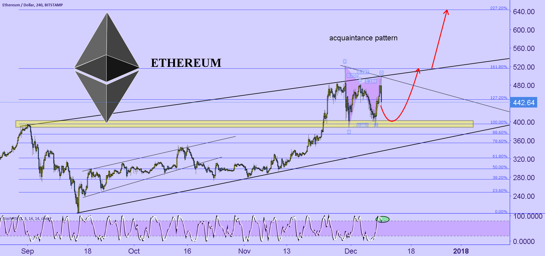 ETH have seen this pattern.