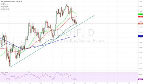 NZDCHF: NZD/CHF huge rate differentials
